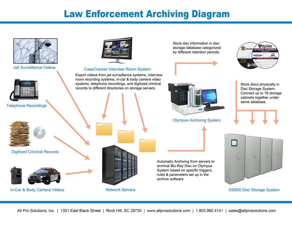 Law Enforcement Archiving Diagram